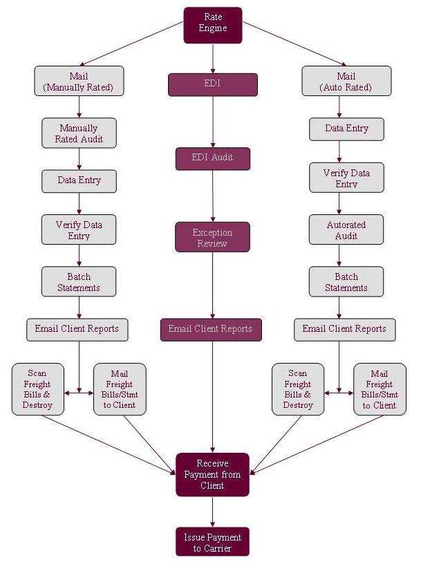 sales process flow chart Contract process flow chart  see faq #2 for an outline of this chart  external  sale contact external sales yes is there a standard contract (3) contact.